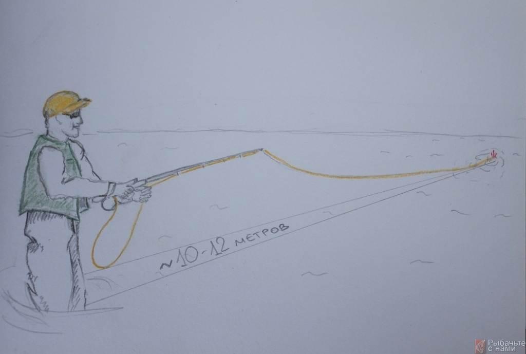 Ловля нахлыстом — техника и тактика
