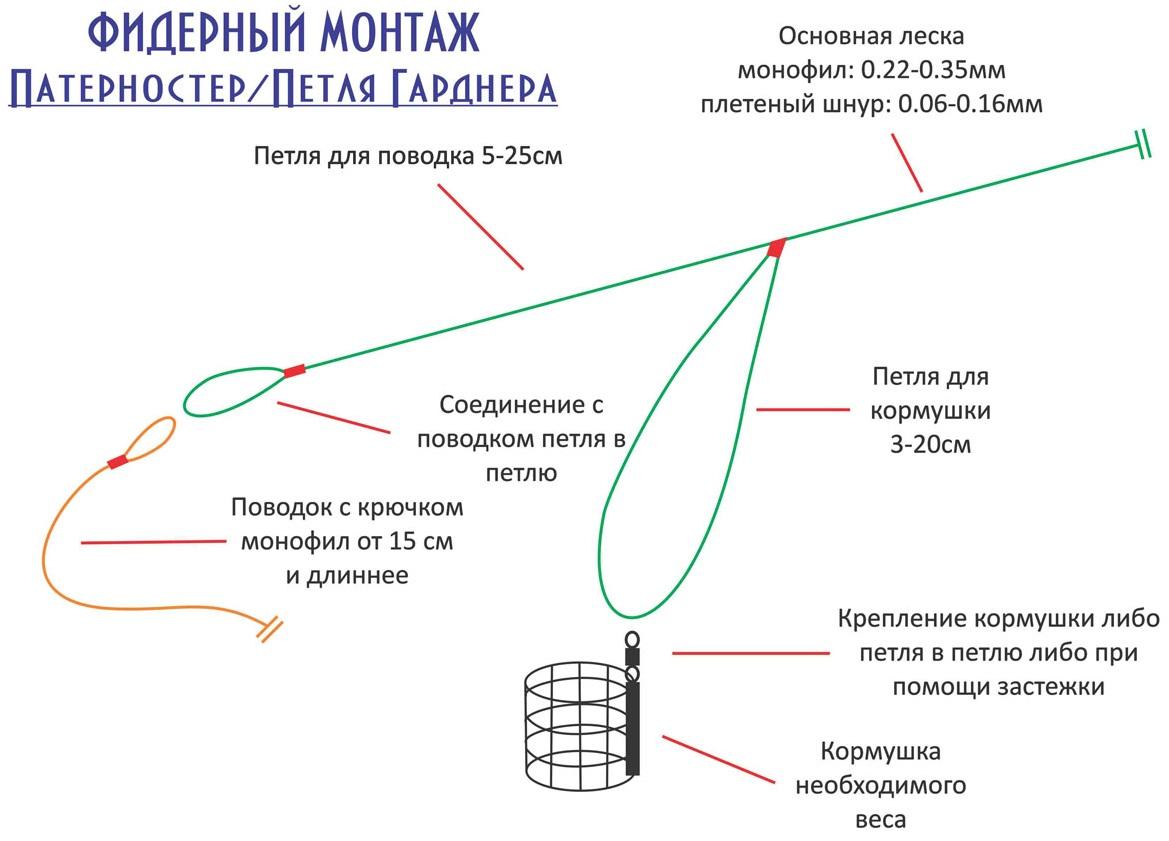 Как правильно собрать фидерную снасть Схемы и рисунки